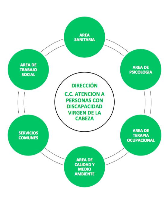 CARTERA DE SERVICIOS COMPLEJO DE CENTROS VIRGEN DE LA CABEZA