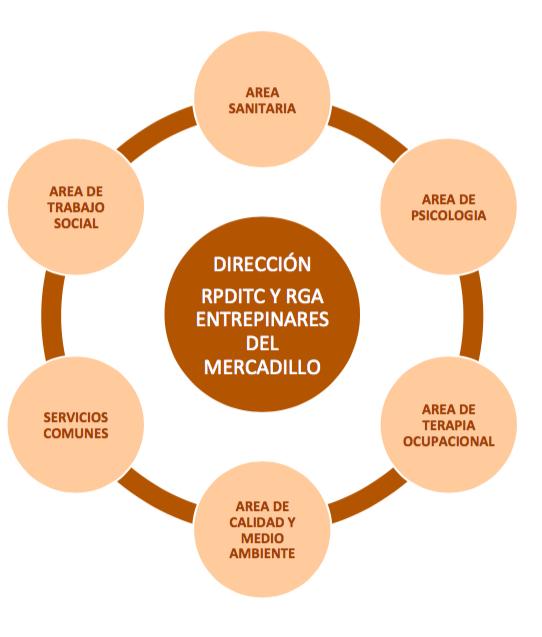 CARTERA DE SERVICIOS RESIDENCIA ENTREPINARES DEL MERCADILLO