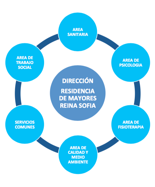 CARTERA DE SERVICIOS RESIDENCIA REINA SOFIA